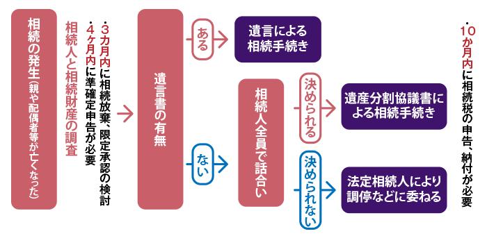 s一般的な相続スケジュール
