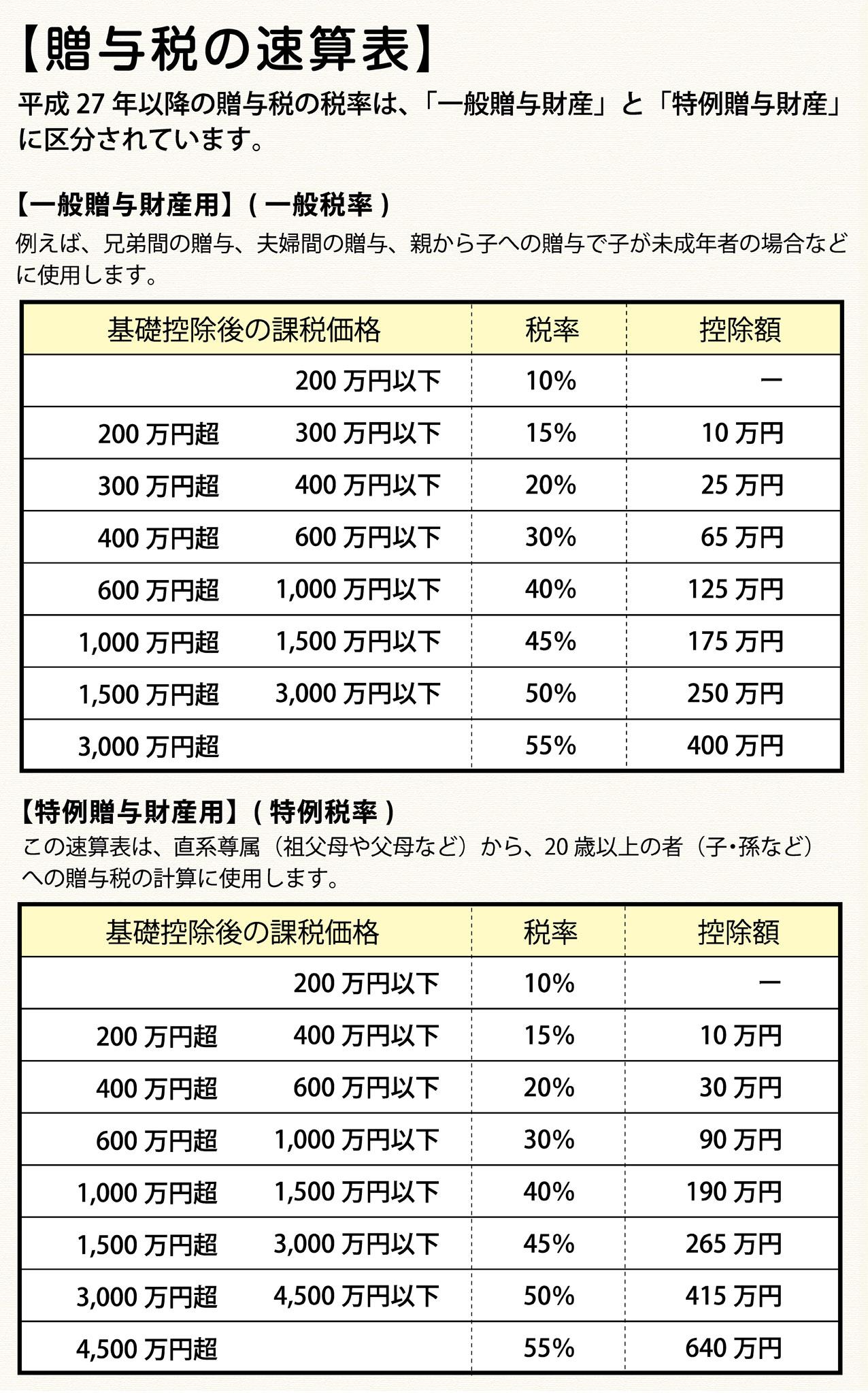 贈与税の速算表